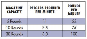 A chart showing columns for firearm magazine capacity, reloads required per minute and rounds fired per minute