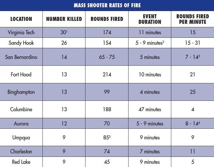 A chart comparing effective rates of fire of 10 of the dealiest mass shootings in American history