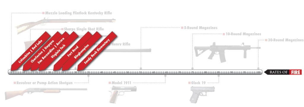 A chart showing comparative rates of fire of historic as well as modern firearms and the effective ROF of 10 of the deadliest mass shootings in American history